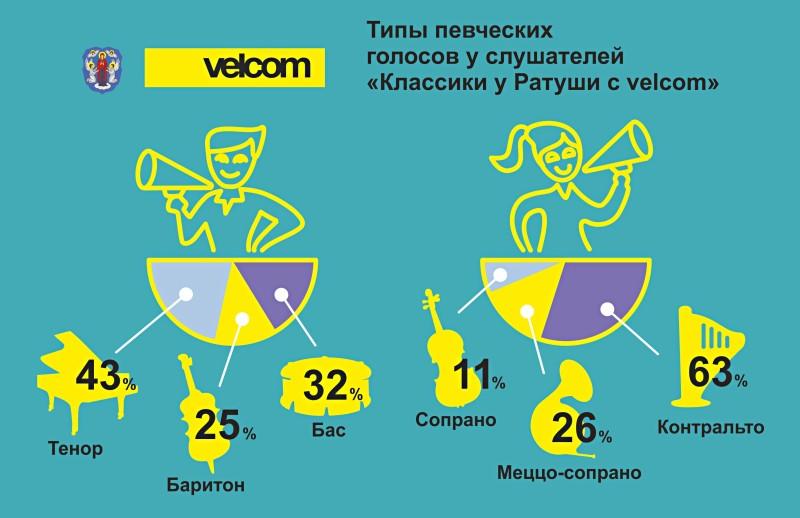 velcom.KUR_music infographics-03